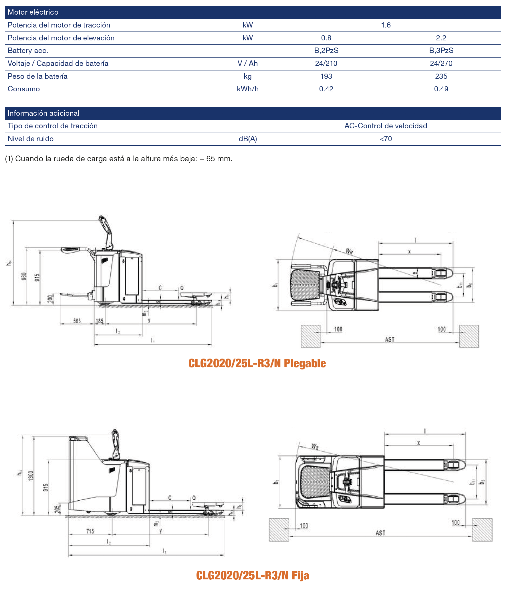 Características Transpaleta CLG2020-25 R3:N